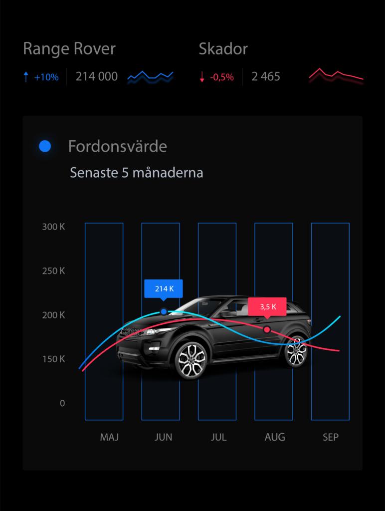 Värdera din bil WEBB